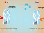 Энергосберегающие свойства стеклопакетов