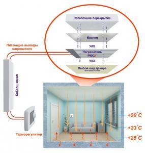 Схема расположения отопительных приборов