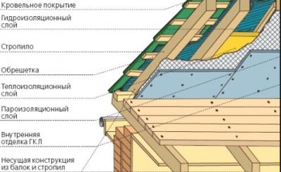 Укладка металлочерепицы, схема