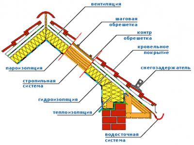Схема монтажа пароизоляционной пленки