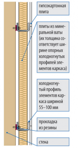 Схема укладки звукоизоляционного слоя материала