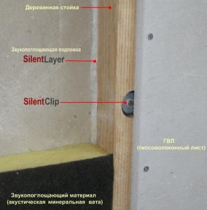 Материалы для шумоизоляции деревянных стен