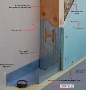 Шумоизоляция стен из гипсокартона