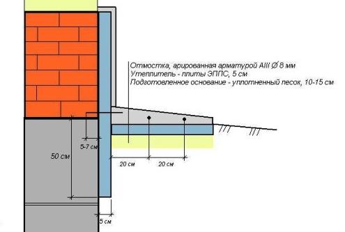 устройство отмостки схема