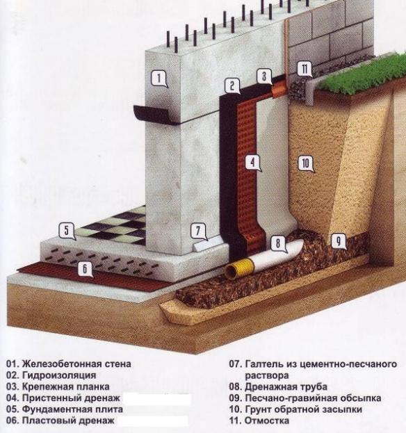 Схема работ по дренированию фундамента