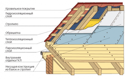 Конструкция кровли частного дома