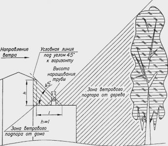 Схема расчета дымоходов для газовых котлов