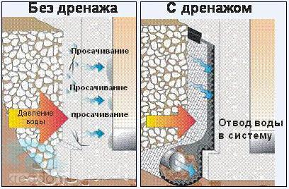 Бентонитовая гидроизоляция видео