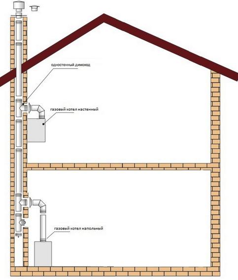 Схема монтажа дымохода для газового котла