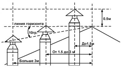 График допустимых высот установки трубы дымохода