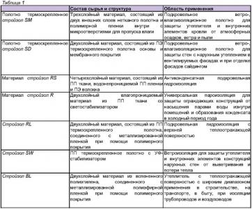 Свойства и область применения пароизоляционных материалов