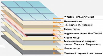 Cхема укладки теплого пола под плитку