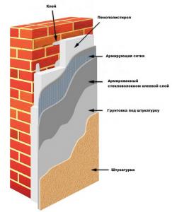 Утепление стен дома снаружи пенопластом
