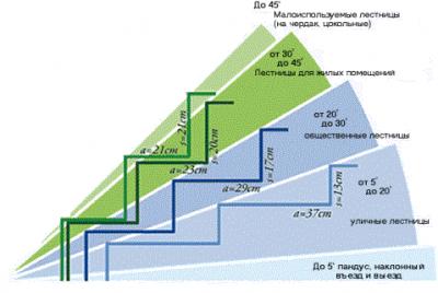 Ширина ступеней для различных типов бытовых лестниц